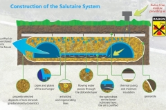 Construction-of-the-Salutaire-System